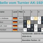 Zweiter Platz im Kleinturnier AK-1925